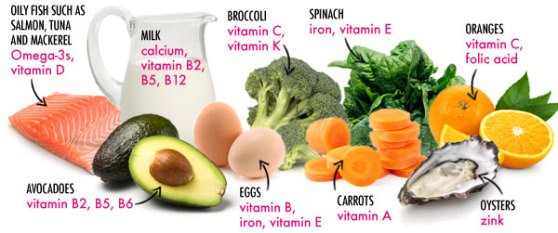 How To Lose Weight With Vitamins