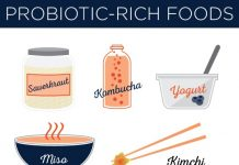 Probiotic Foods list